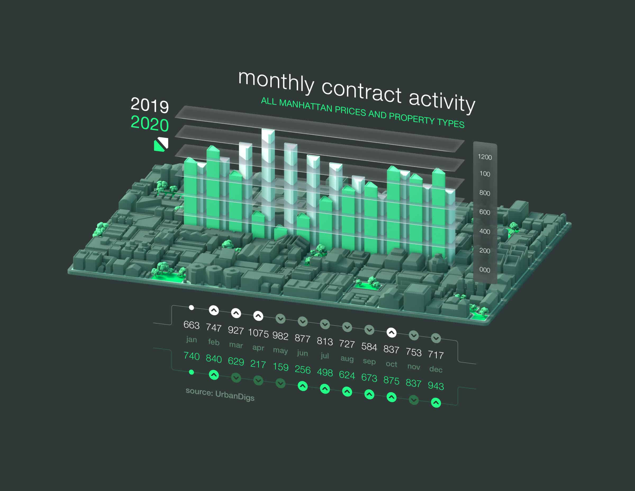 manhattan monthly contract activity by urbandigs